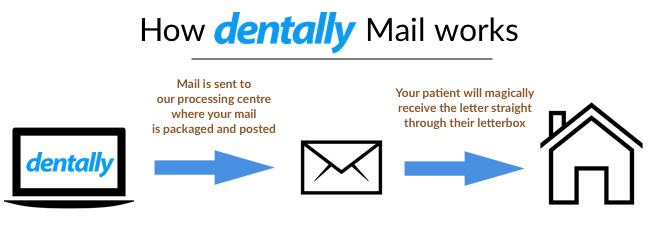 This is how Dentally Mail works